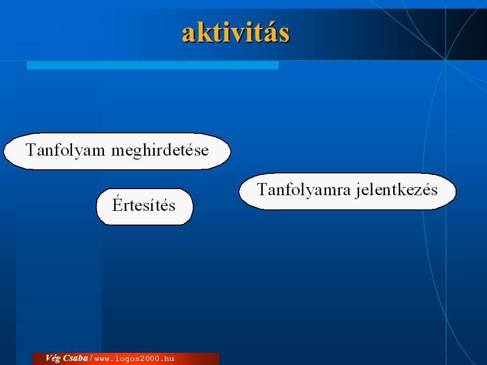 aktivitás Vég Csaba / www.logos2000.hu