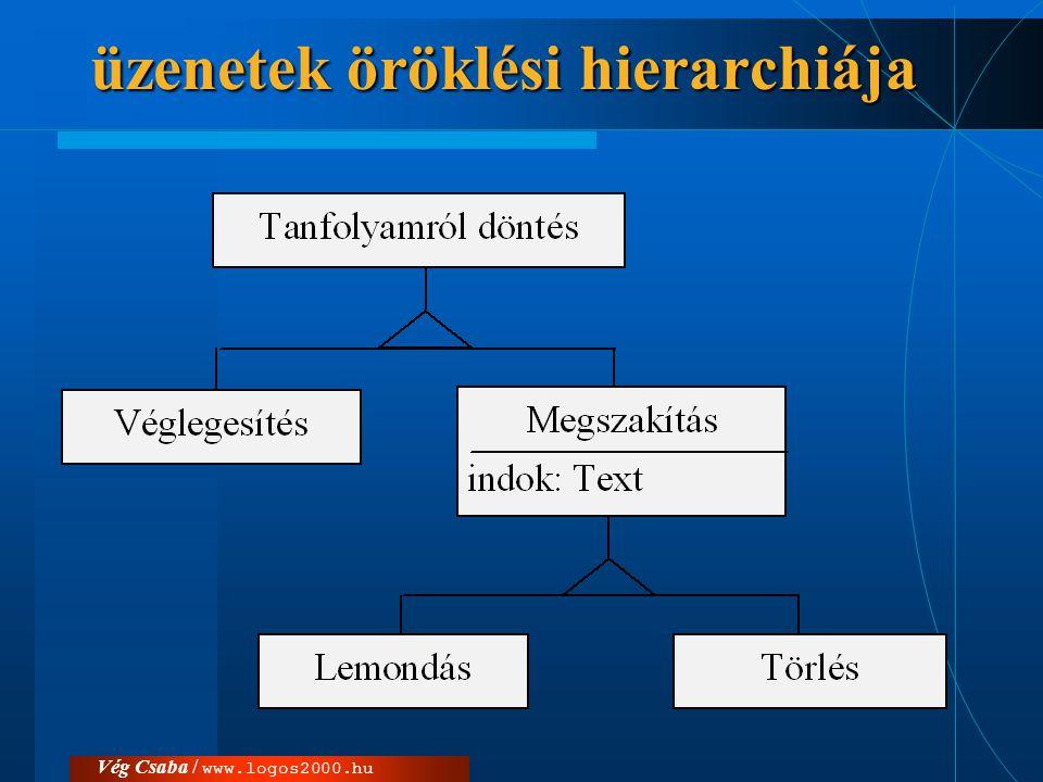 üzenetek öröklési hierarchiája