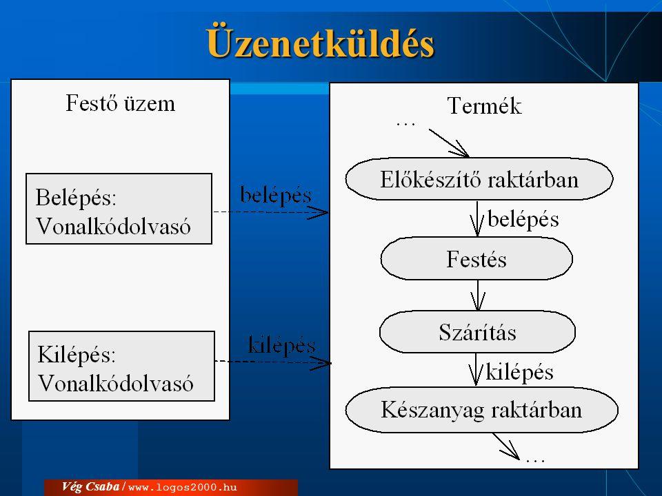 Üzenetküldés Vég Csaba / www.logos2000.hu