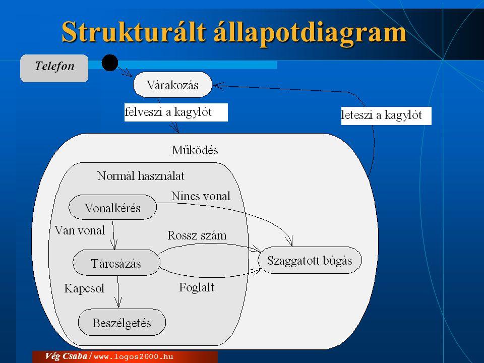 Strukturált állapotdiagram