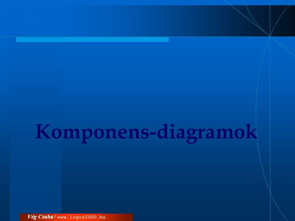 Komponens-diagramok Vég Csaba / www.logos2000.hu
