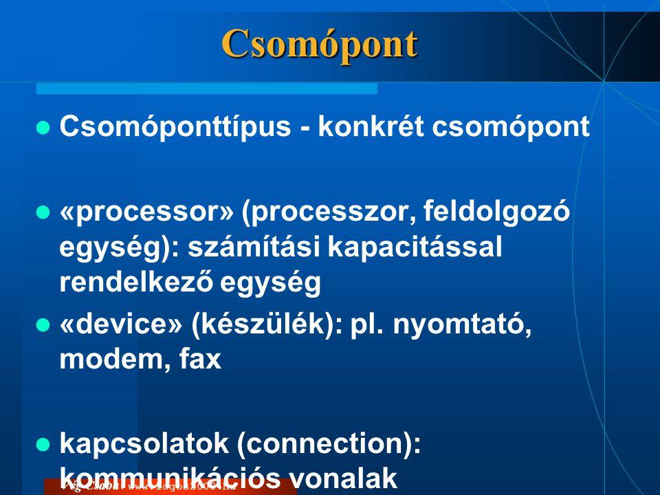 Csomópont Csomóponttípus - konkrét csomópont