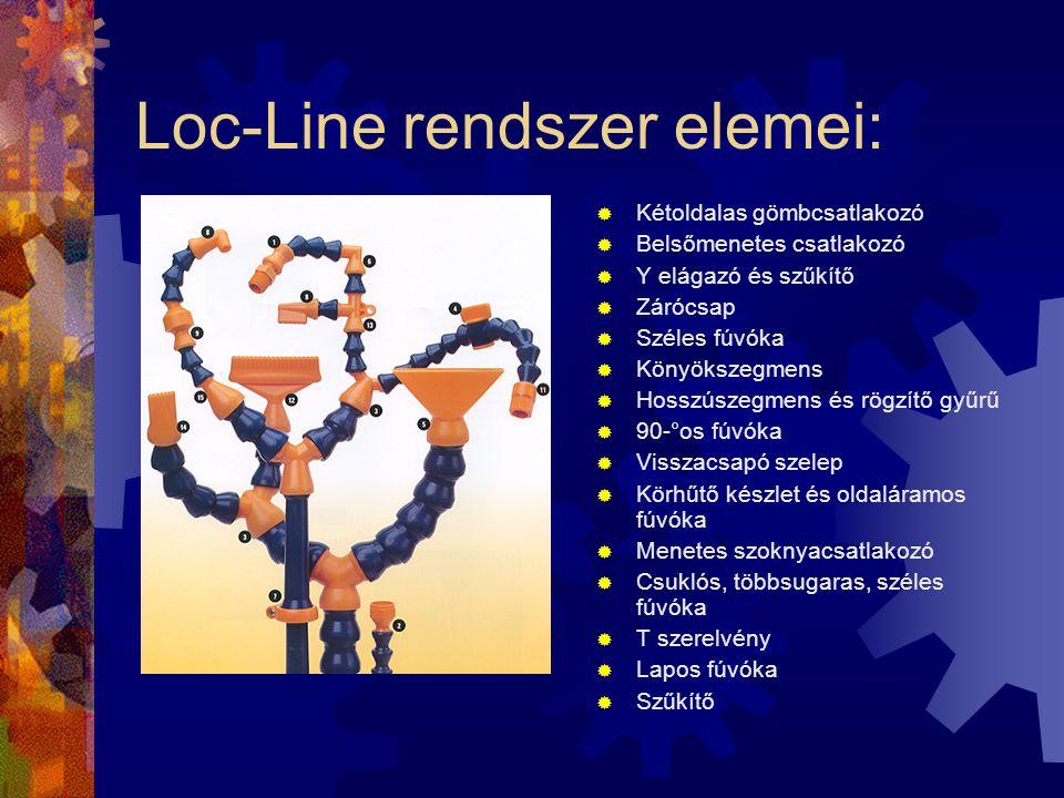 Loc-Line rendszer elemei: