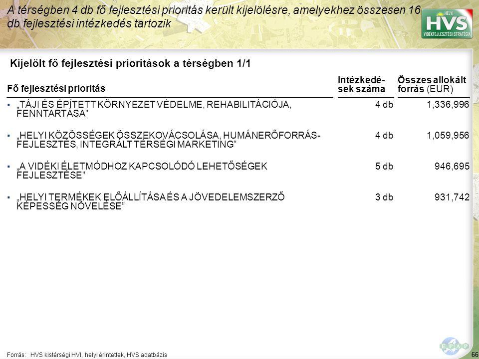 A legtöbb forrás – 95,500 EUR – a(z) TÁJÉKOZTATÓ KIADVÁNYOK ÉS INFORMÁCIÓS HÁLOZATOK LÉTREHOZÁSA fejlesztési intézkedésre lett allokálva