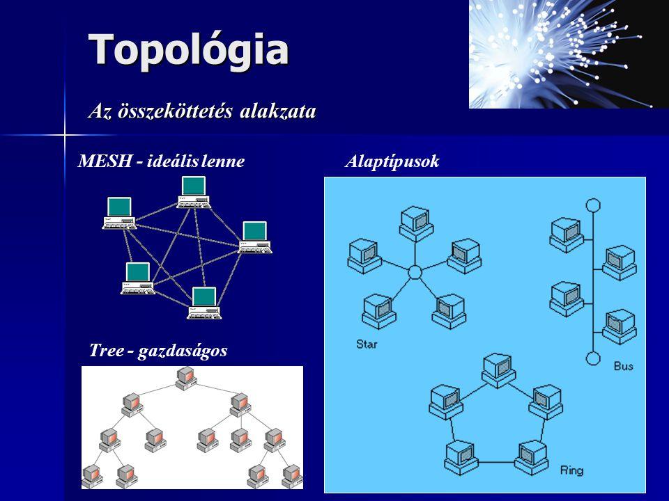 Topológia Az összeköttetés alakzata MESH - ideális lenne Alaptípusok
