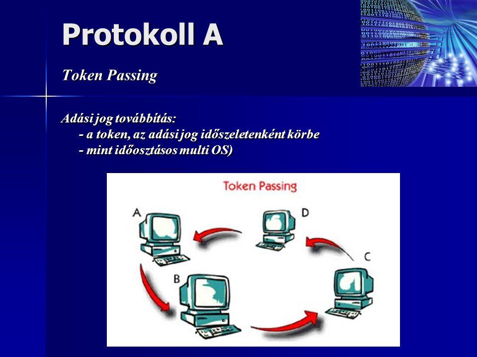 Protokoll A Token Passing
