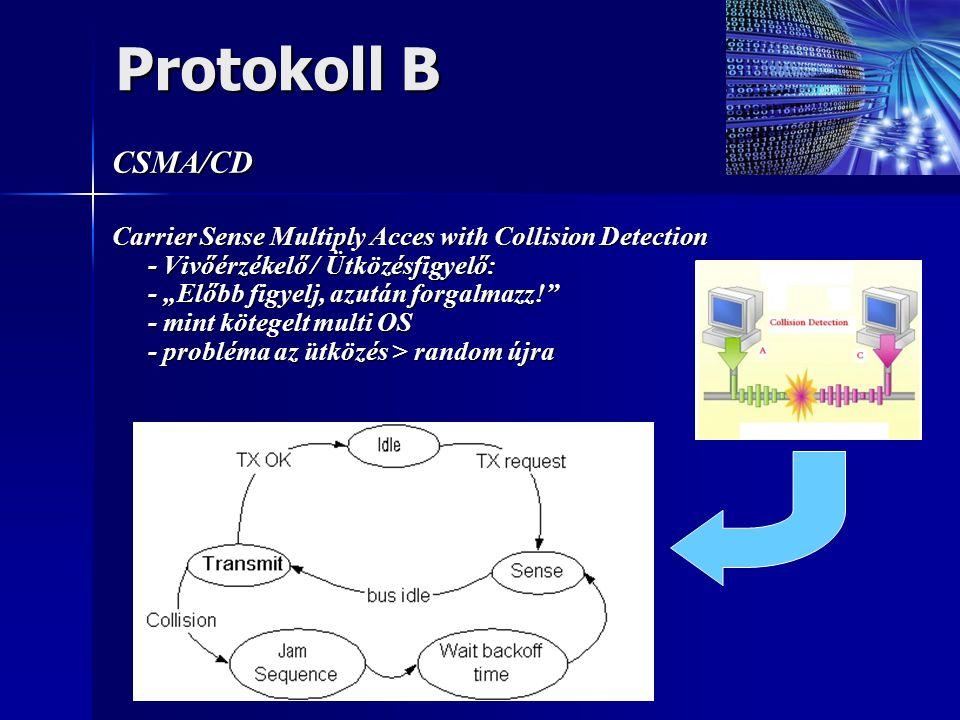 Protokoll B CSMA/CD.