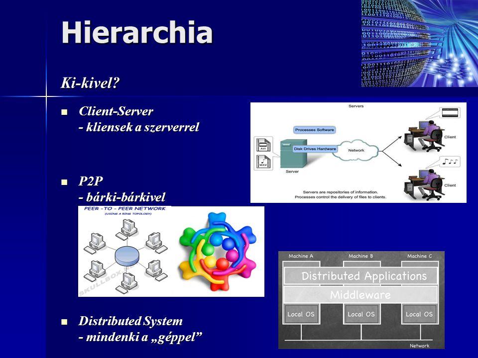 Hierarchia Ki-kivel Client-Server - kliensek a szerverrel