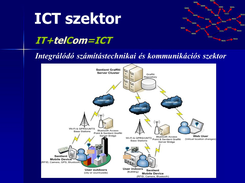 ICT szektor IT+telCom=ICT