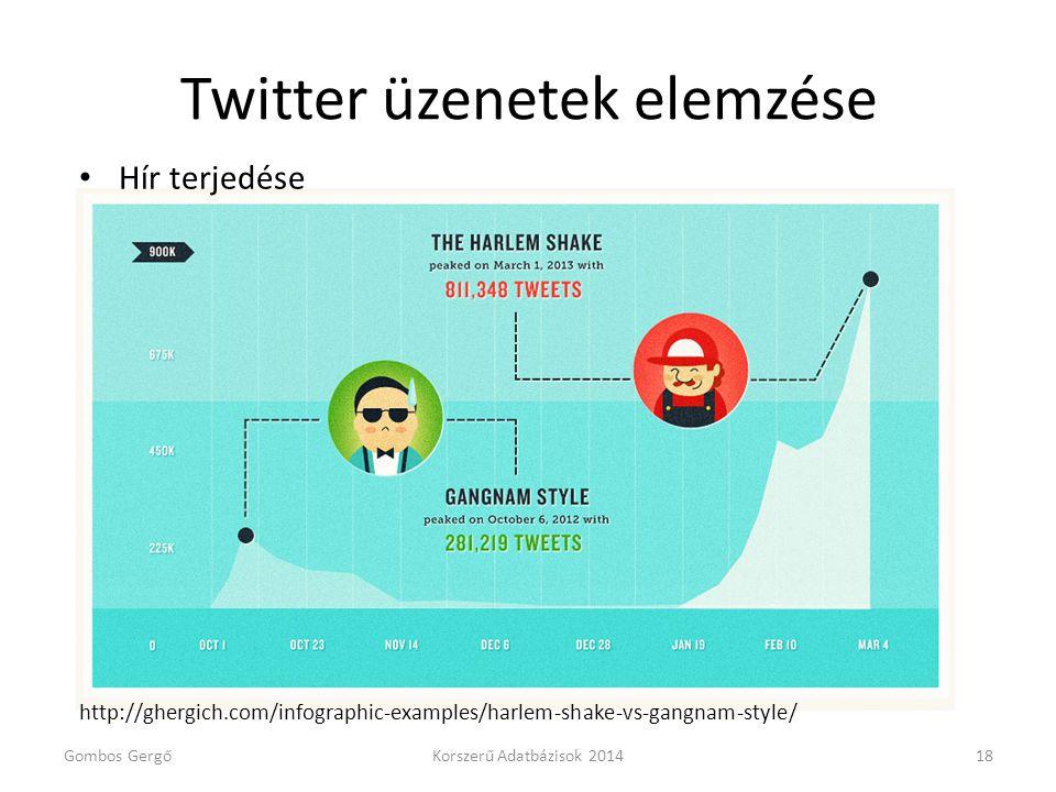 Twitter üzenetek elemzése