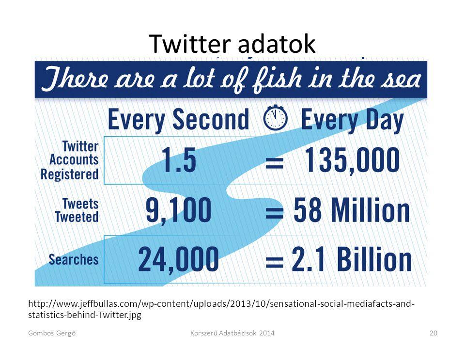 Twitter adatok http://www.jeffbullas.com/wp-content/uploads/2013/10/sensational-social-mediafacts-and-statistics-behind-Twitter.jpg.