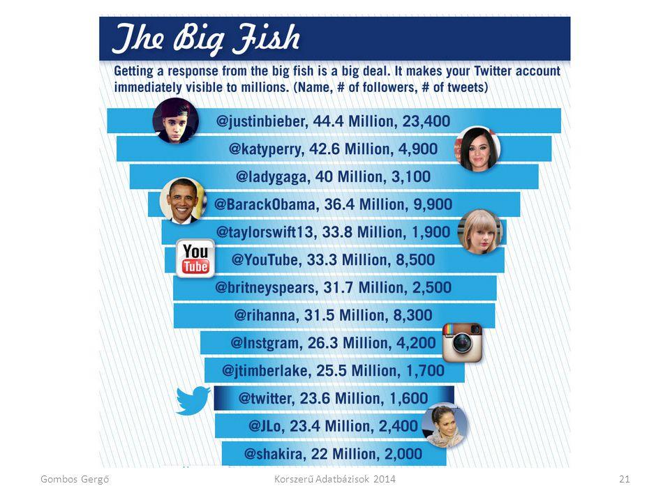 Twitter adatok Gombos Gergő Korszerű Adatbázisok 2014