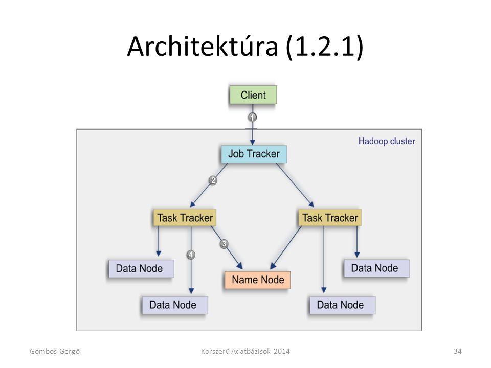 Architektúra (1.2.1) Gombos Gergő Korszerű Adatbázisok 2014