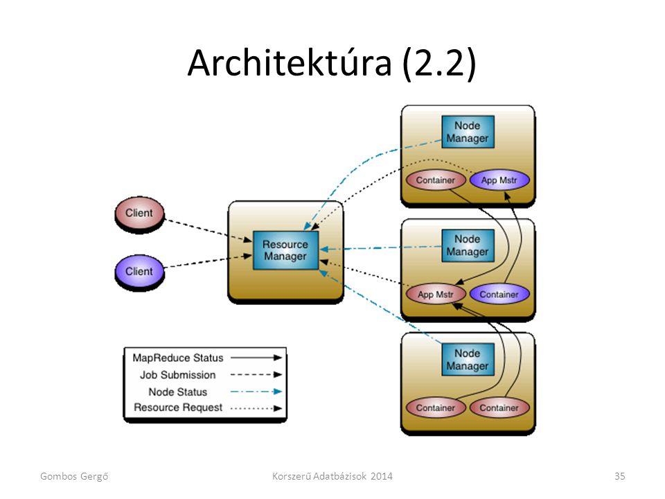 Architektúra (2.2) Gombos Gergő Korszerű Adatbázisok 2014