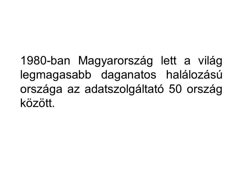 1980-ban Magyarország lett a világ legmagasabb daganatos halálozású országa az adatszolgáltató 50 ország között.