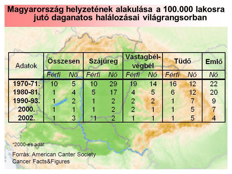 Magyarország helyzetének alakulása a 100