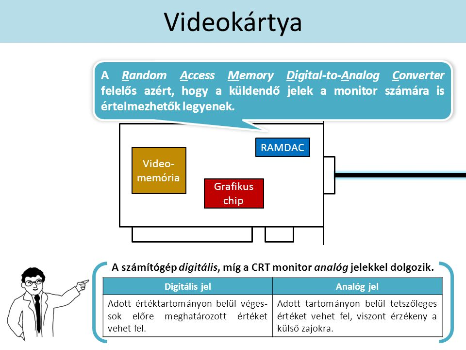 A számítógép digitális, míg a CRT monitor analóg jelekkel dolgozik.