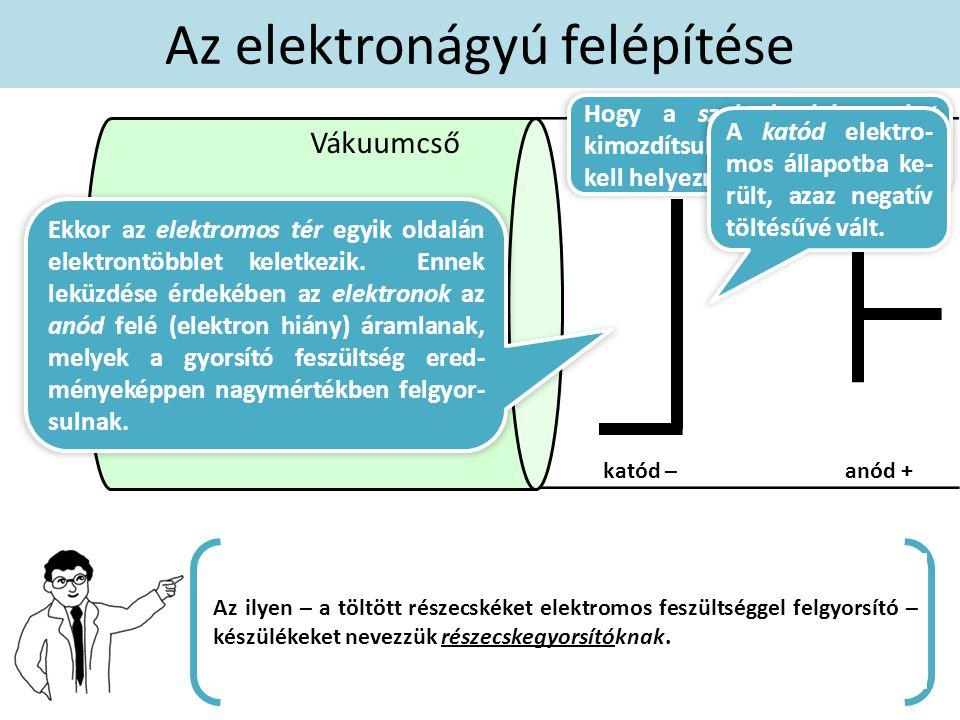 Az elektronágyú felépítése