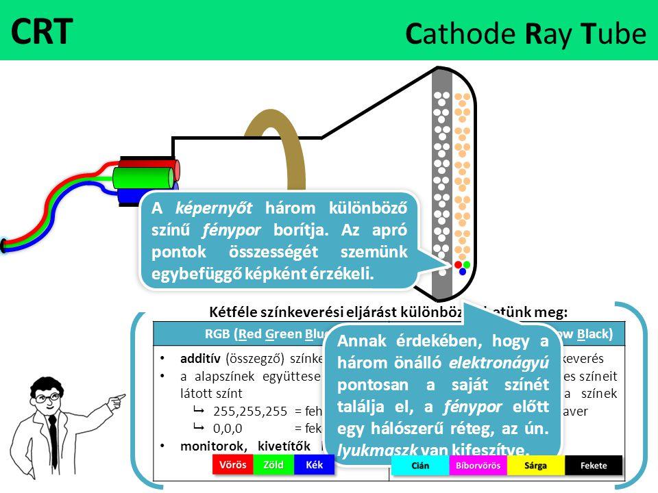 CRT Cathode Ray Tube A képernyőt három különböző színű fénypor borítja. Az apró pontok összességét szemünk egybefüggő képként érzékeli.