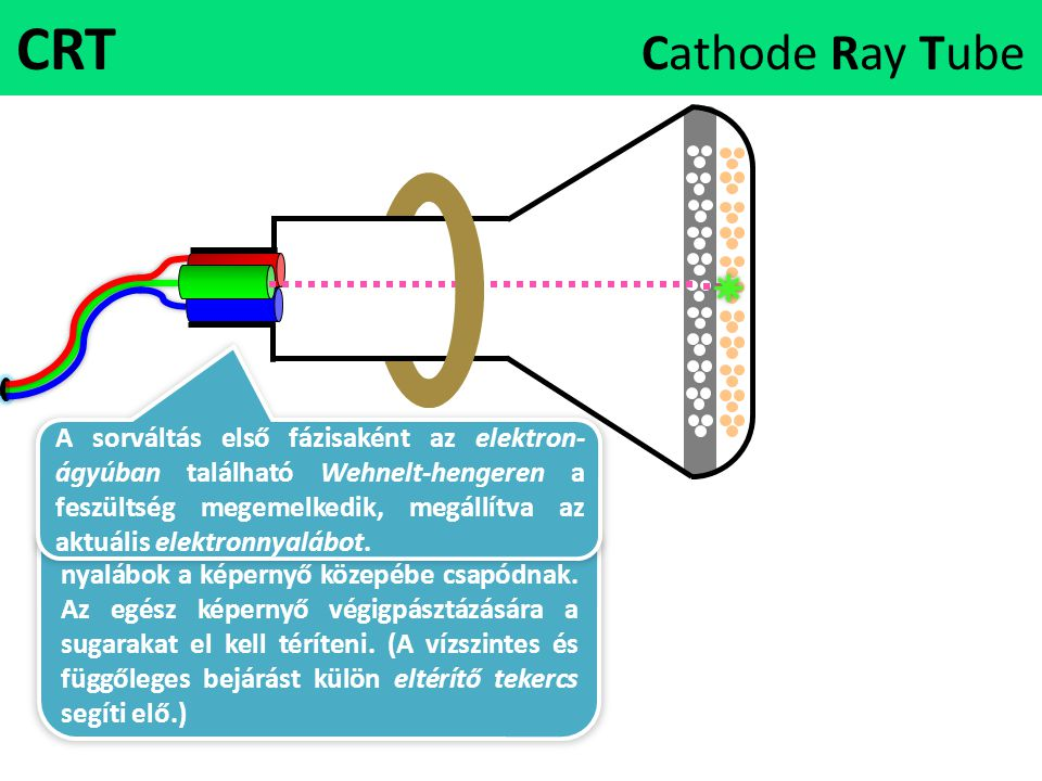CRT Cathode Ray Tube