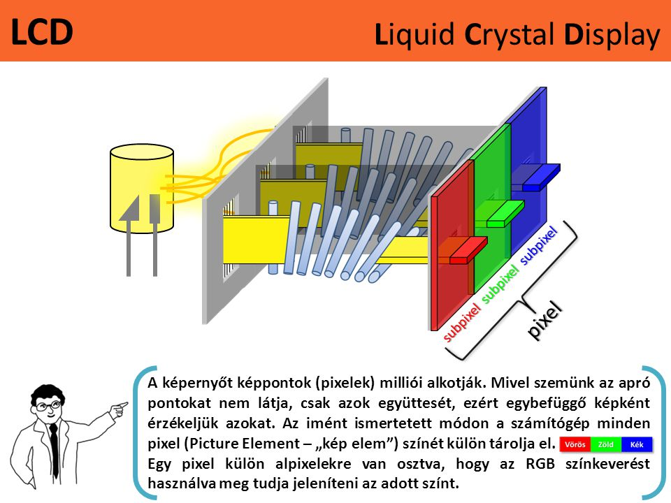 LCD Liquid Crystal Display