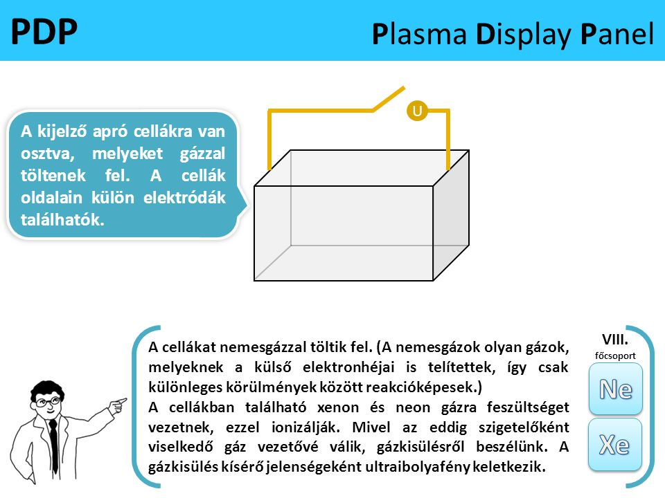 PDP Plasma Display Panel