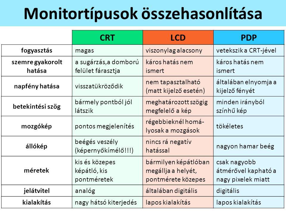 Monitortípusok összehasonlítása