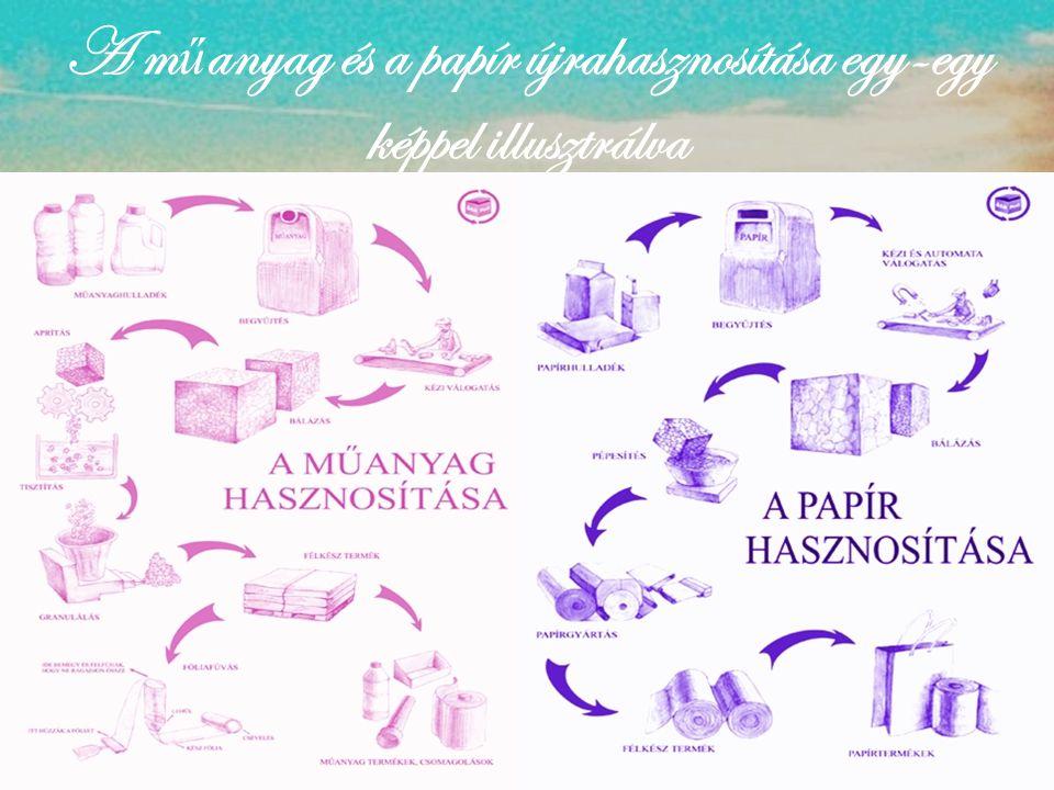 A műanyag és a papír újrahasznosítása egy-egy képpel illusztrálva