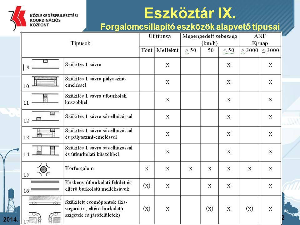 Eszköztár IX. Forgalomcsillapító eszközök alapvető típusai