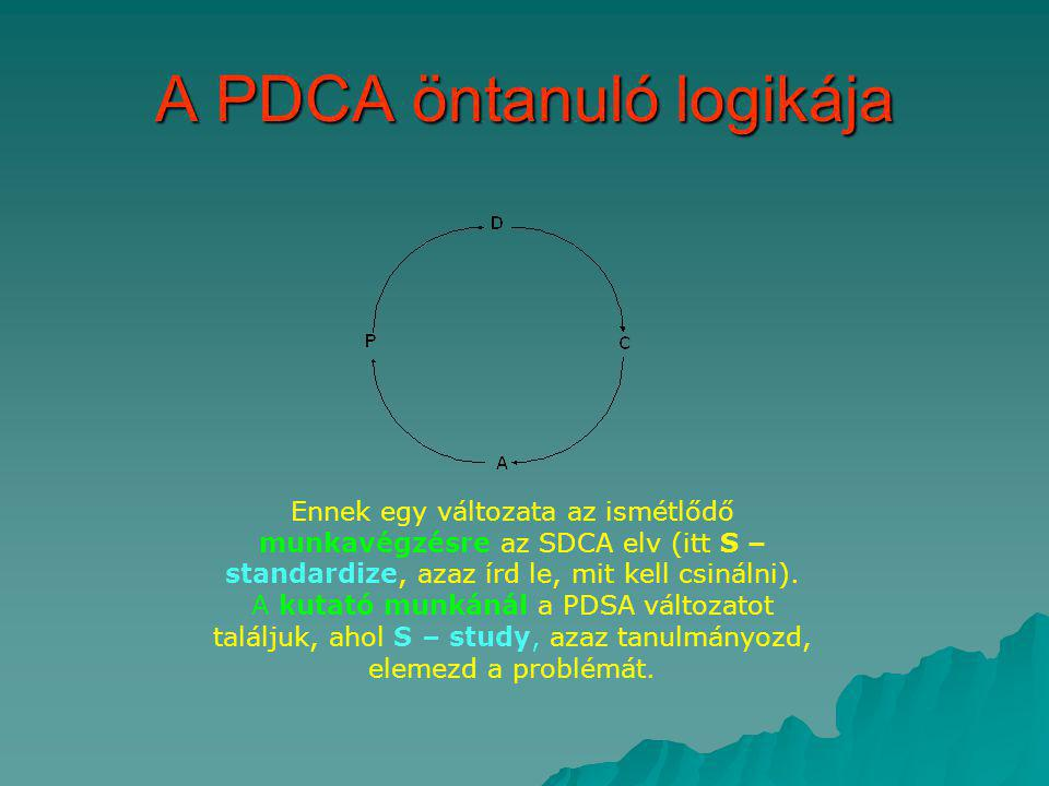 A PDCA öntanuló logikája