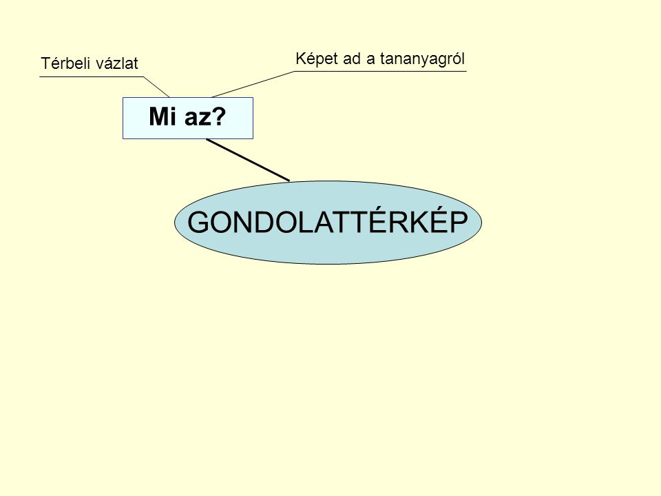 Képet ad a tananyagról Térbeli vázlat Mi az GONDOLATTÉRKÉP