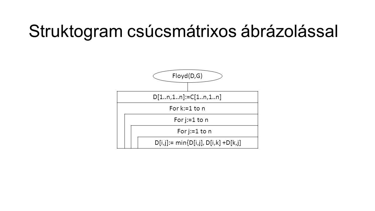 Struktogram csúcsmátrixos ábrázolással