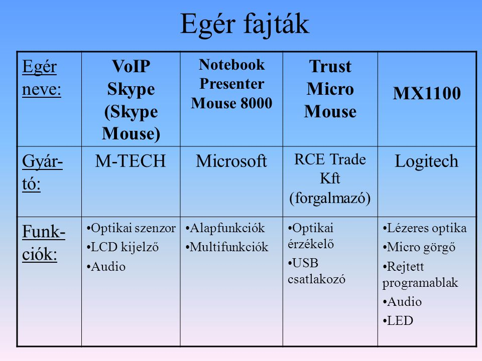VoIP Skype (Skype Mouse) Notebook Presenter Mouse 8000