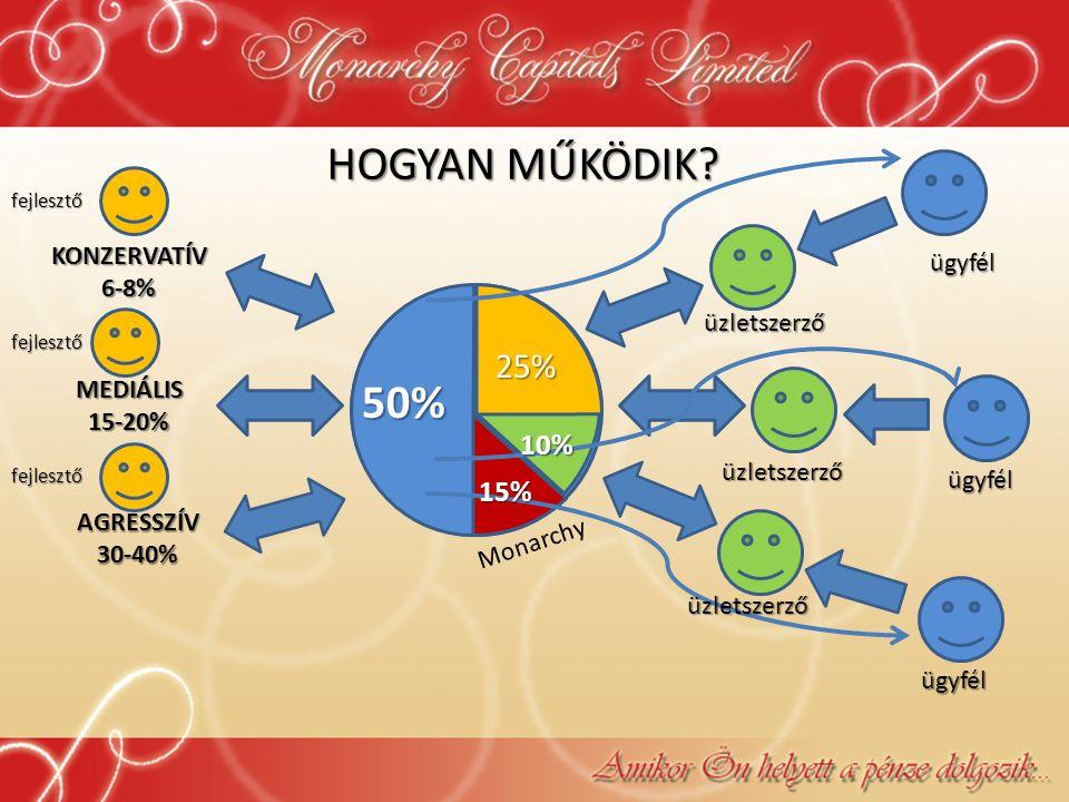 HOGYAN MŰKÖDIK 50% 25% 10% 15% KONZERVATÍV ügyfél 6-8% üzletszerző