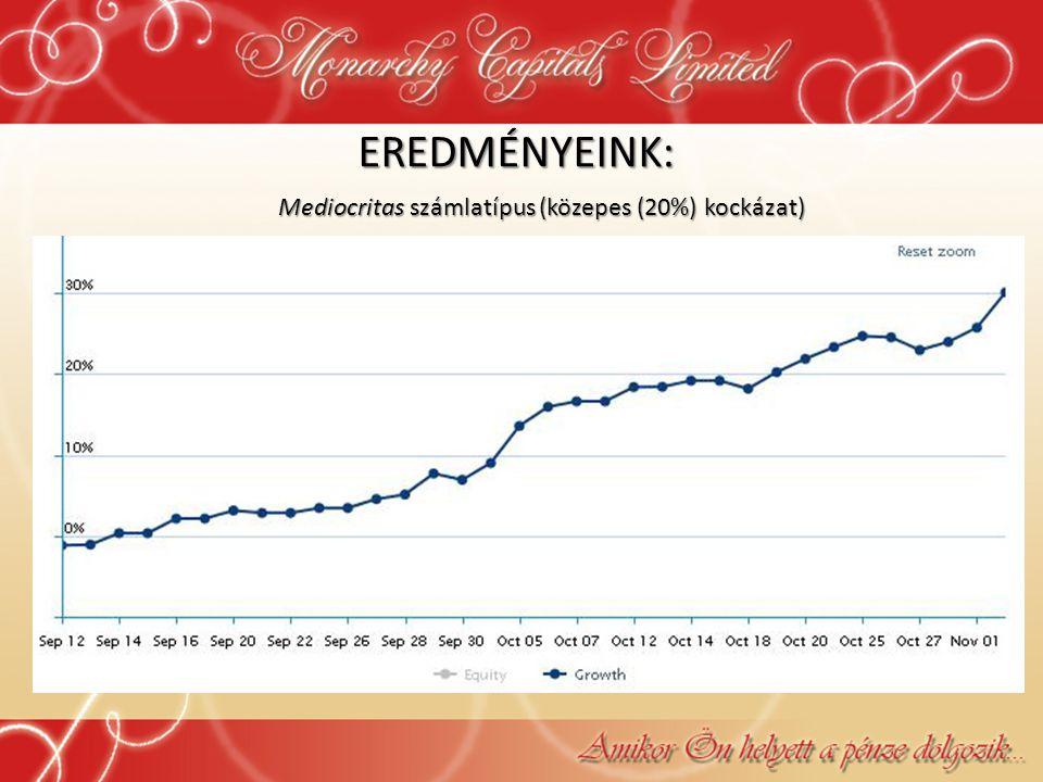 Mediocritas számlatípus (közepes (20%) kockázat)