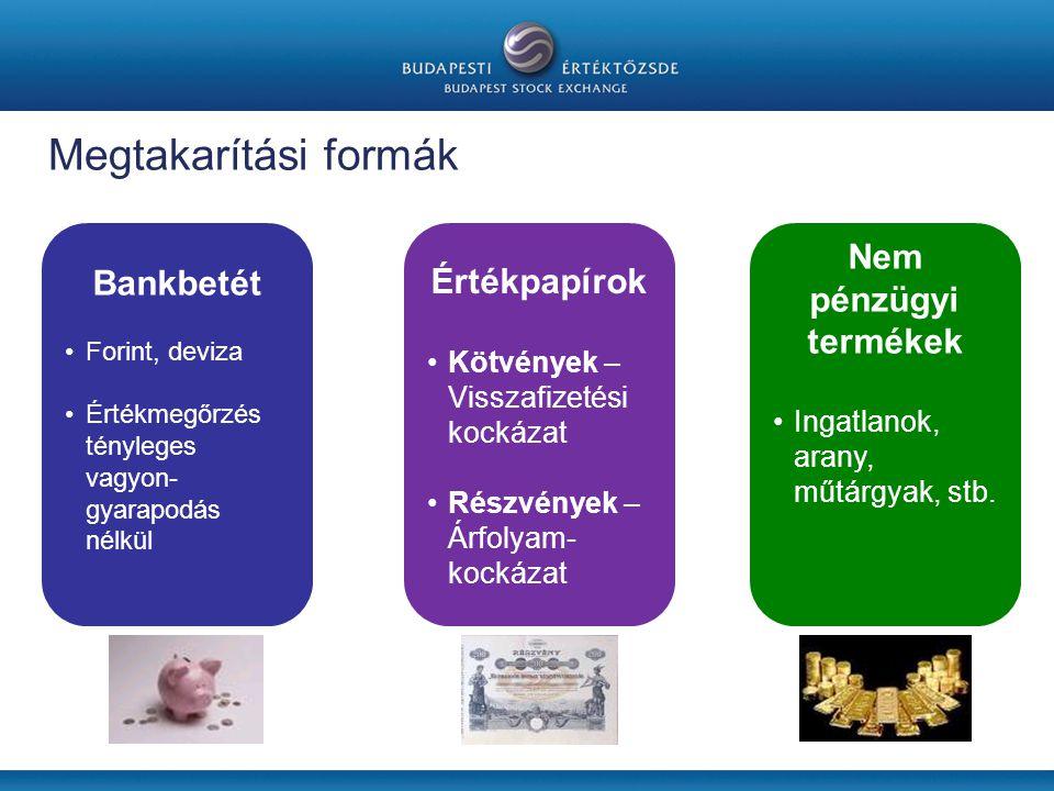 Megtakarítási formák Nem pénzügyi termékek Bankbetét Értékpapírok