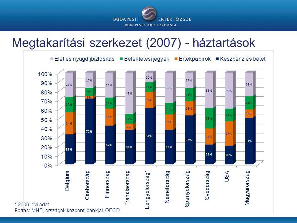 Megtakarítási szerkezet (2007) - háztartások