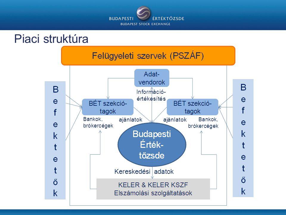 Piaci struktúra Központi Elszámolóház és Értéktár