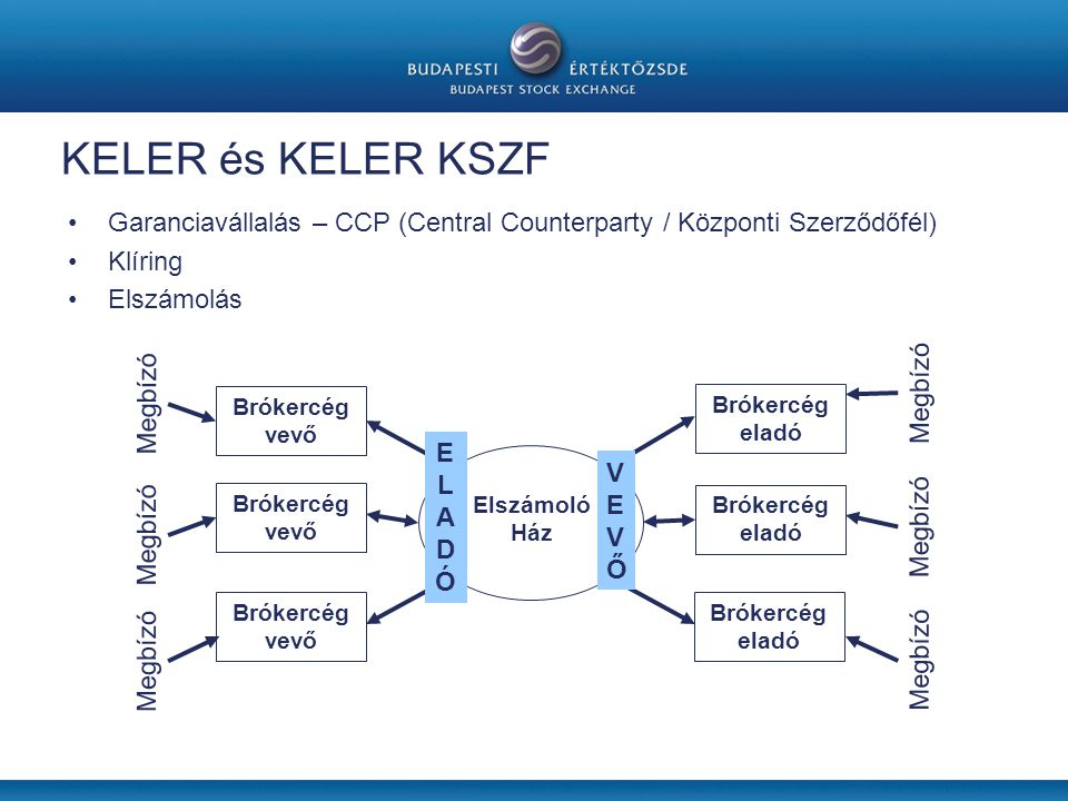 KELER és KELER KSZF Garanciavállalás – CCP (Central Counterparty / Központi Szerződőfél) Klíring. Elszámolás.