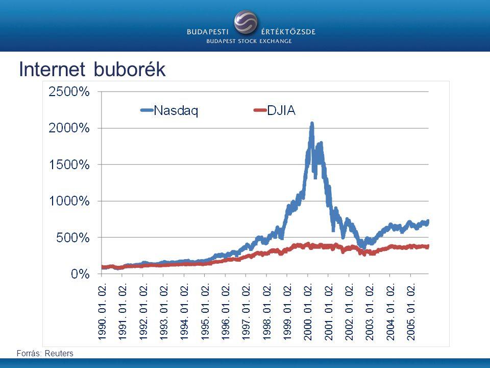 Internet buborék Forrás: Reuters 1996-2000