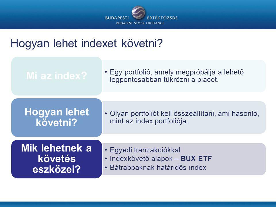 Hogyan lehet indexet követni