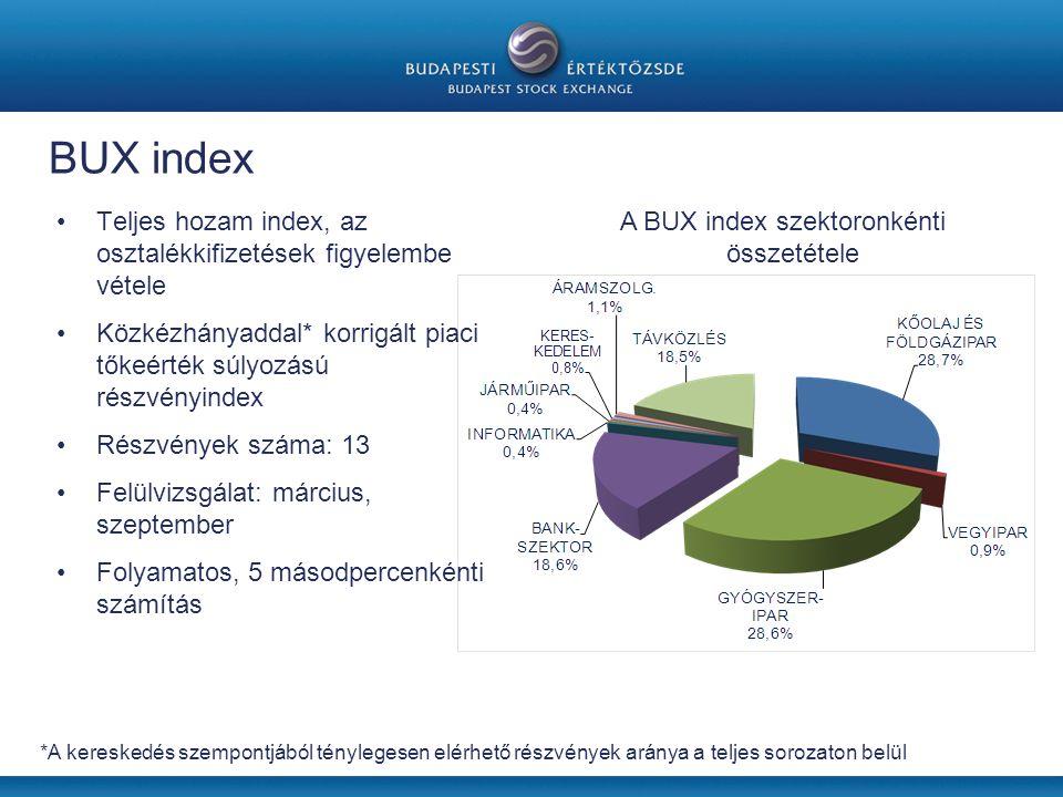 A BUX index szektoronkénti összetétele
