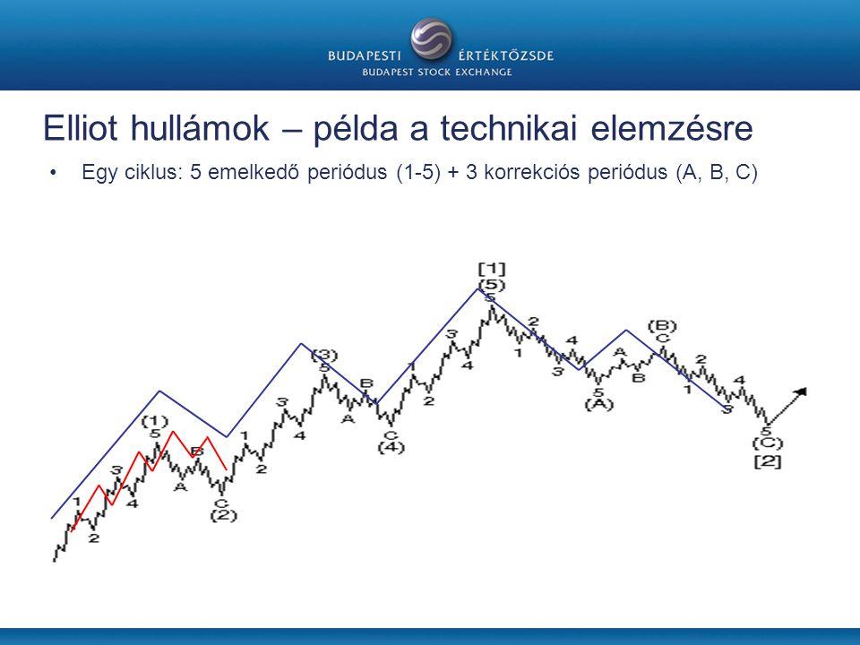 Elliot hullámok – példa a technikai elemzésre