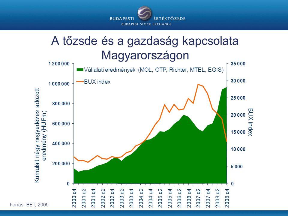 A tőzsde és a gazdaság kapcsolata Magyarországon