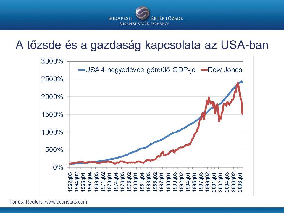 A tőzsde és a gazdaság kapcsolata az USA-ban