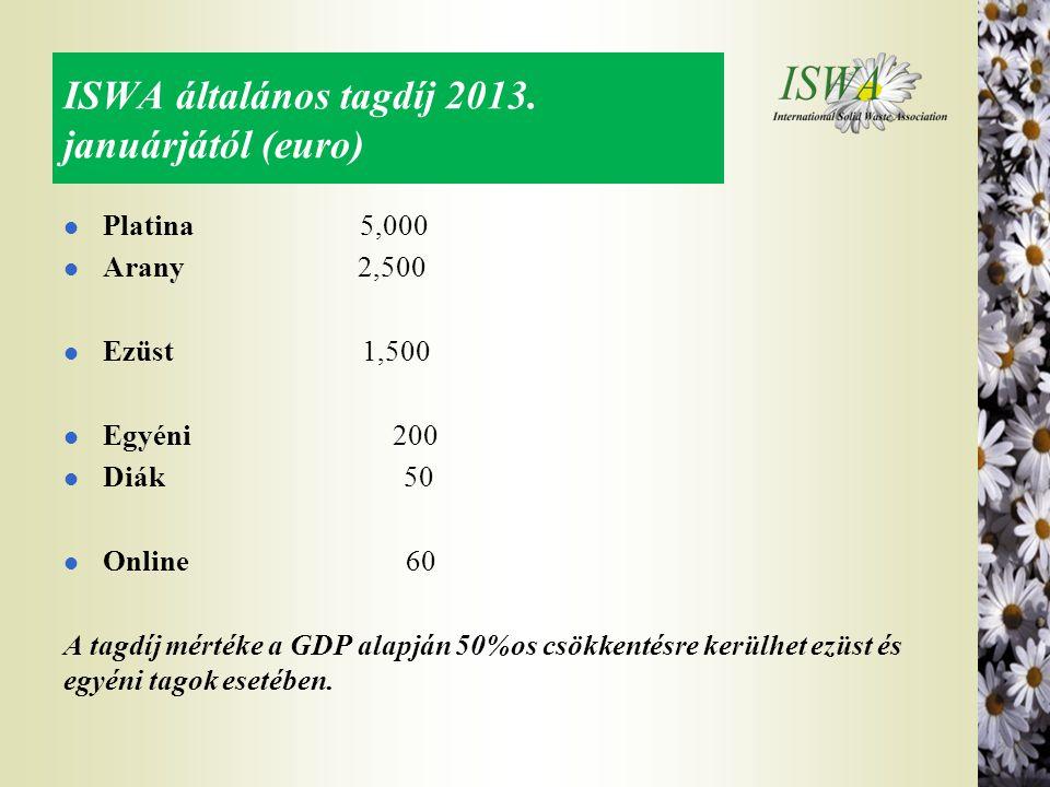 ISWA általános tagdíj 2013. januárjától (euro)