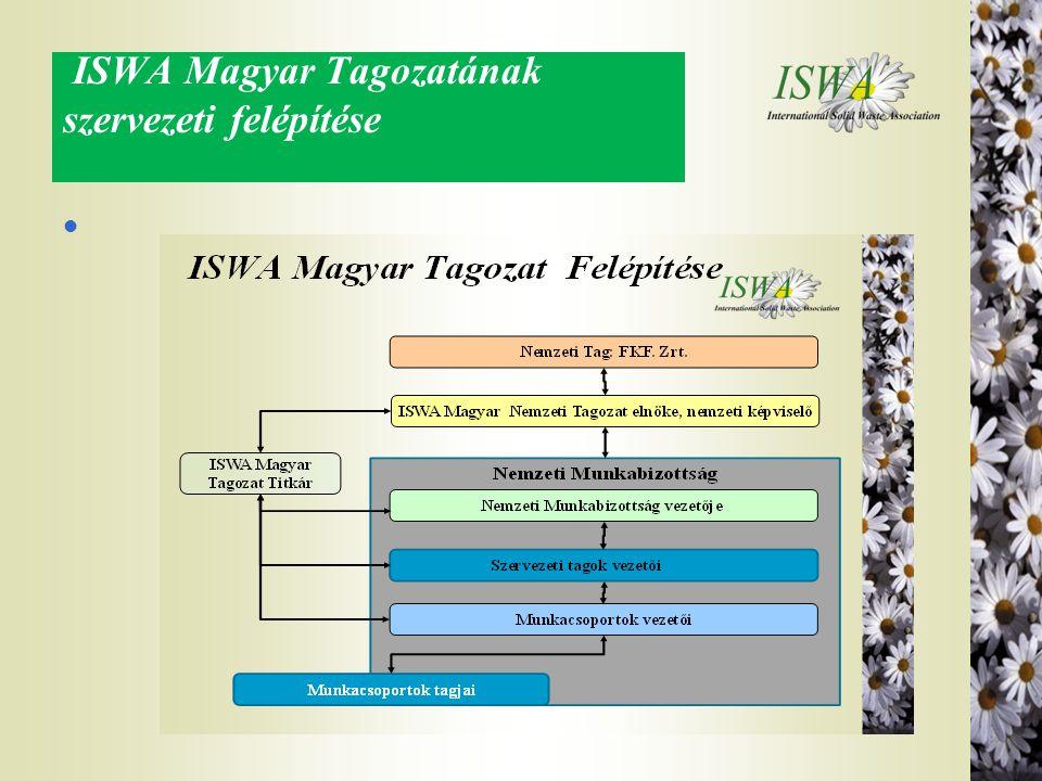 ISWA Magyar Tagozatának szervezeti felépítése
