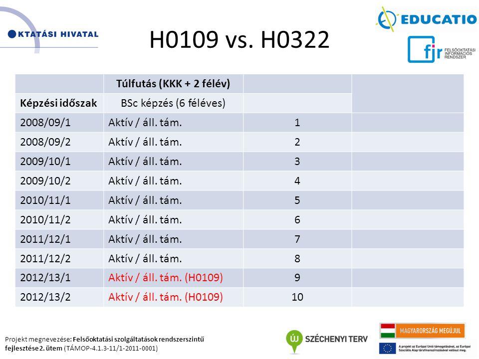 H0109 vs. H0322 Túlfutás (KKK + 2 félév) Képzési időszak