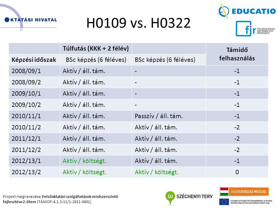 H0109 vs. H0322 Túlfutás (KKK + 2 félév) Támidő felhasználás