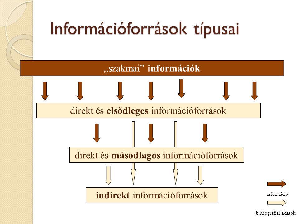 Információforrások típusai